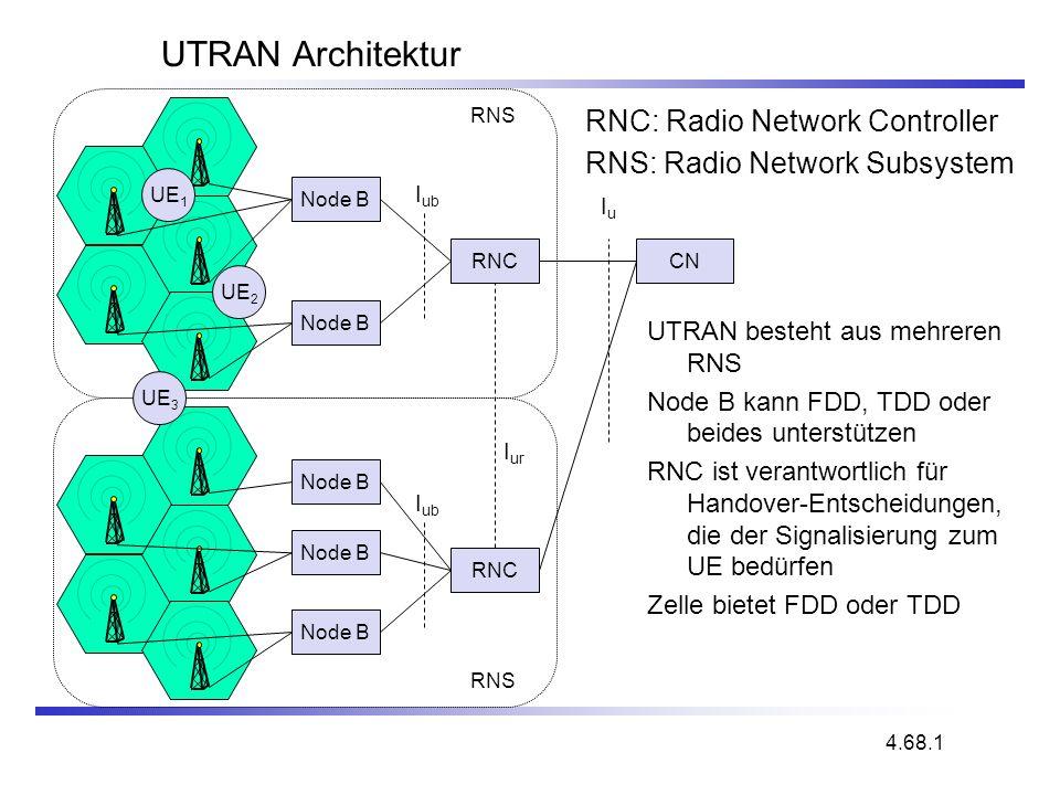 UTRAN Architektur RNC: Radio Network Controller