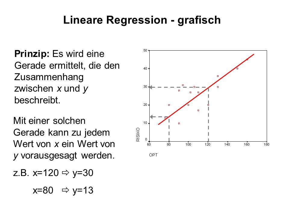 Lineare Regression - grafisch