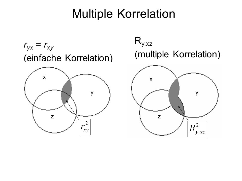 Multiple Korrelation Ry.xz ryx = rxy (multiple Korrelation)