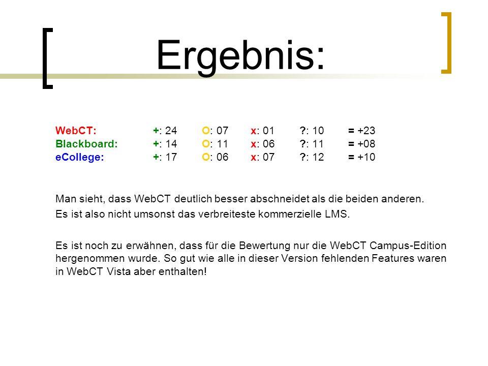 Ergebnis: WebCT: +: 24 O: 07 x: 01 : 10 = +23 Blackboard: +: 14 O: 11 x: 06 : 11 = +08 eCollege: +: 17 O: 06 x: 07 : 12 = +10.