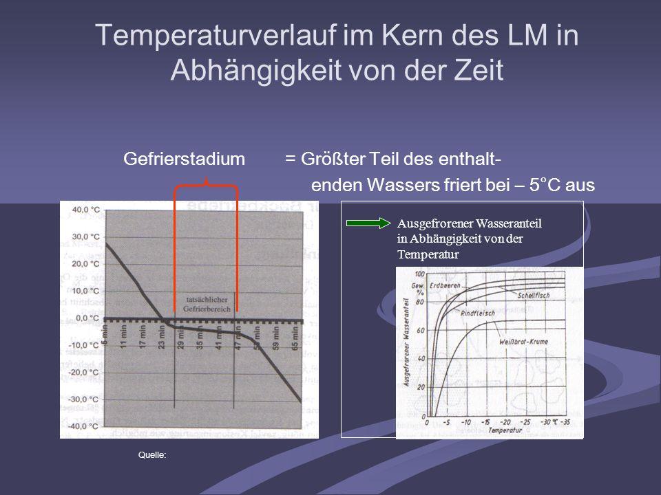 Temperaturverlauf im Kern des LM in Abhängigkeit von der Zeit