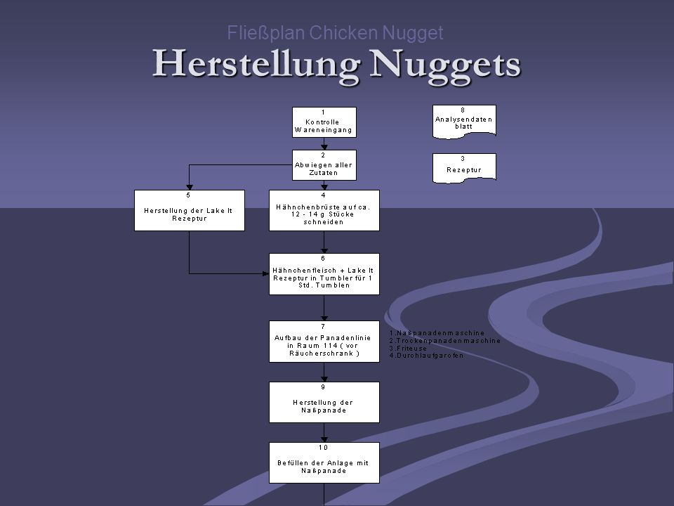 Herstellung Nuggets Fließplan Chicken Nugget