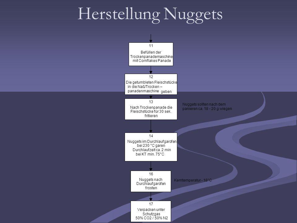 Herstellung Nuggets 11 Befüllen der Trockenpanademaschine