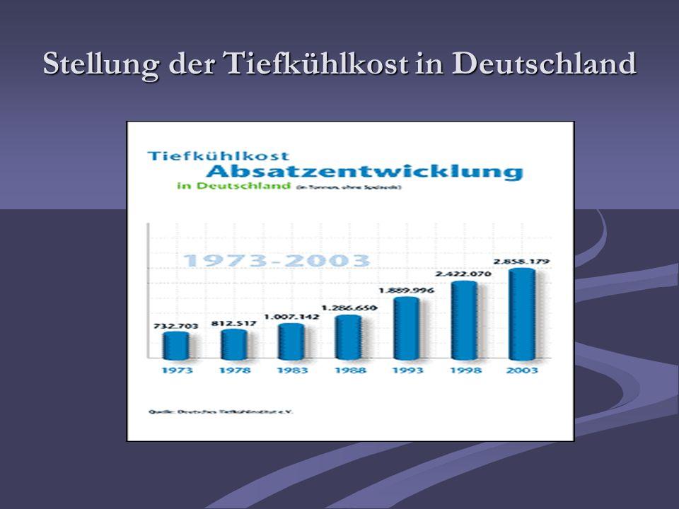 Stellung der Tiefkühlkost in Deutschland