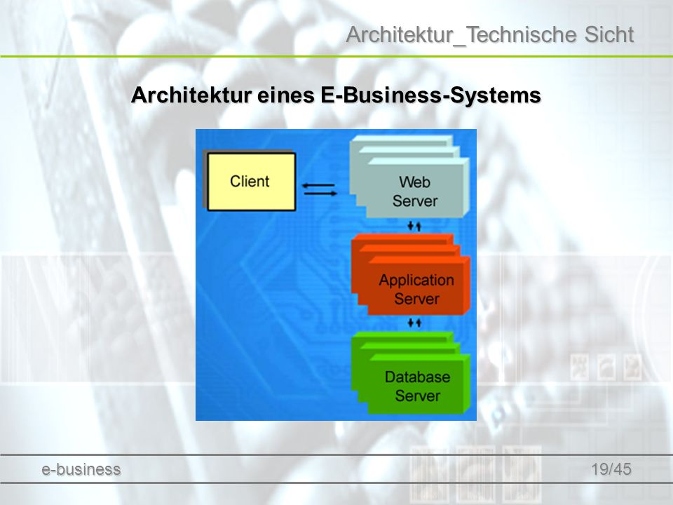 Architektur eines E-Business-Systems