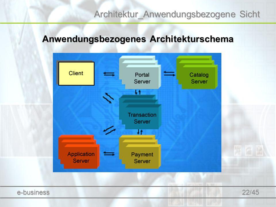 Anwendungsbezogenes Architekturschema