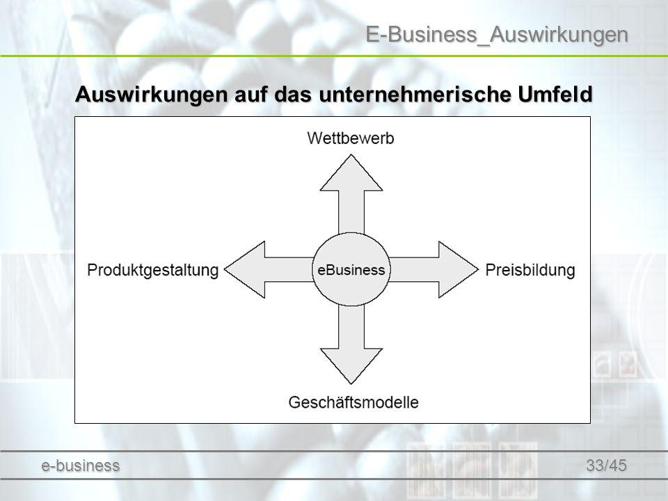 Auswirkungen auf das unternehmerische Umfeld