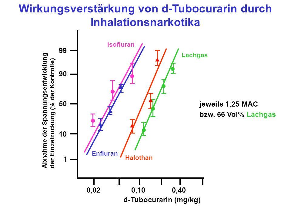 Wirkungsverstärkung von d-Tubocurarin durch Inhalationsnarkotika