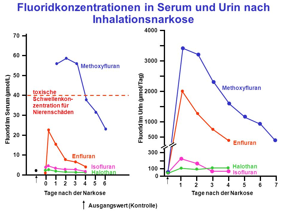 Fluoridkonzentrationen in Serum und Urin nach Inhalationsnarkose