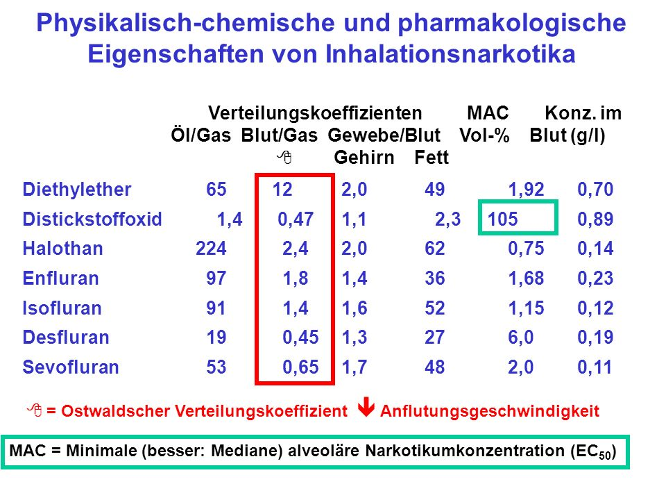 Physikalisch-chemische und pharmakologische Eigenschaften von Inhalationsnarkotika