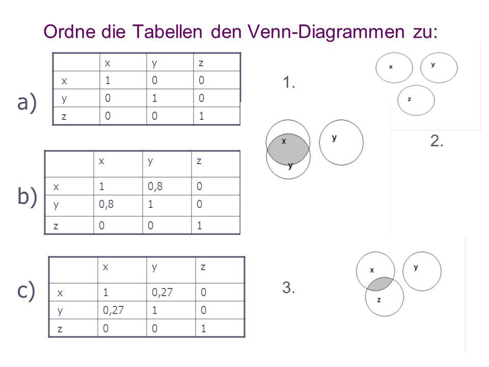 Ordne die Tabellen den Venn-Diagrammen zu: