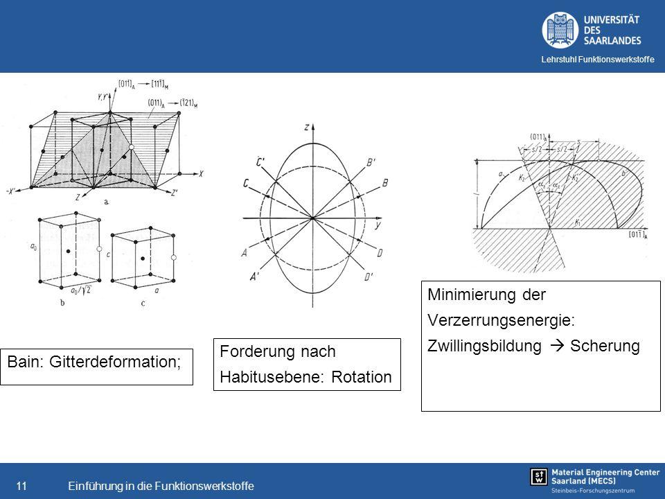 Minimierung derVerzerrungsenergie: Zwillingsbildung  Scherung. Forderung nach. Habitusebene: Rotation.