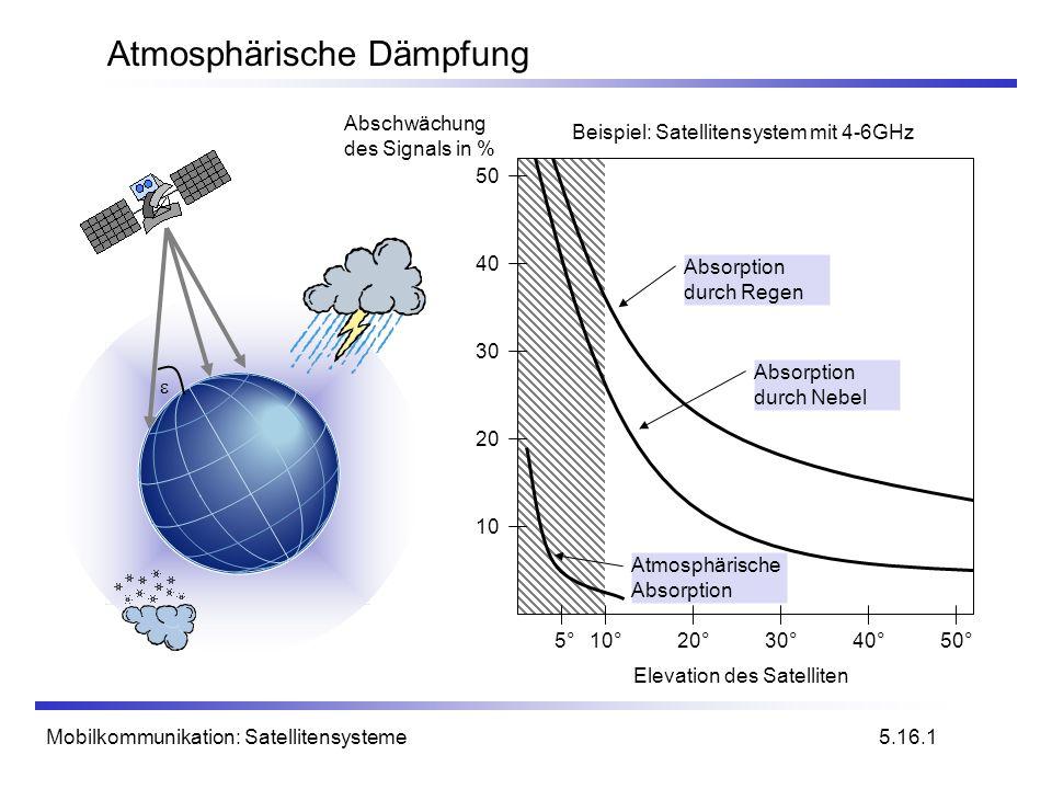 Atmosphärische Dämpfung