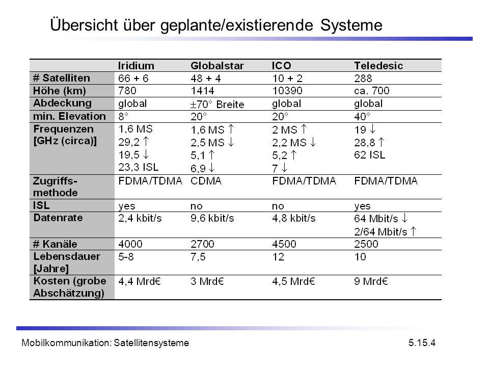 Übersicht über geplante/existierende Systeme