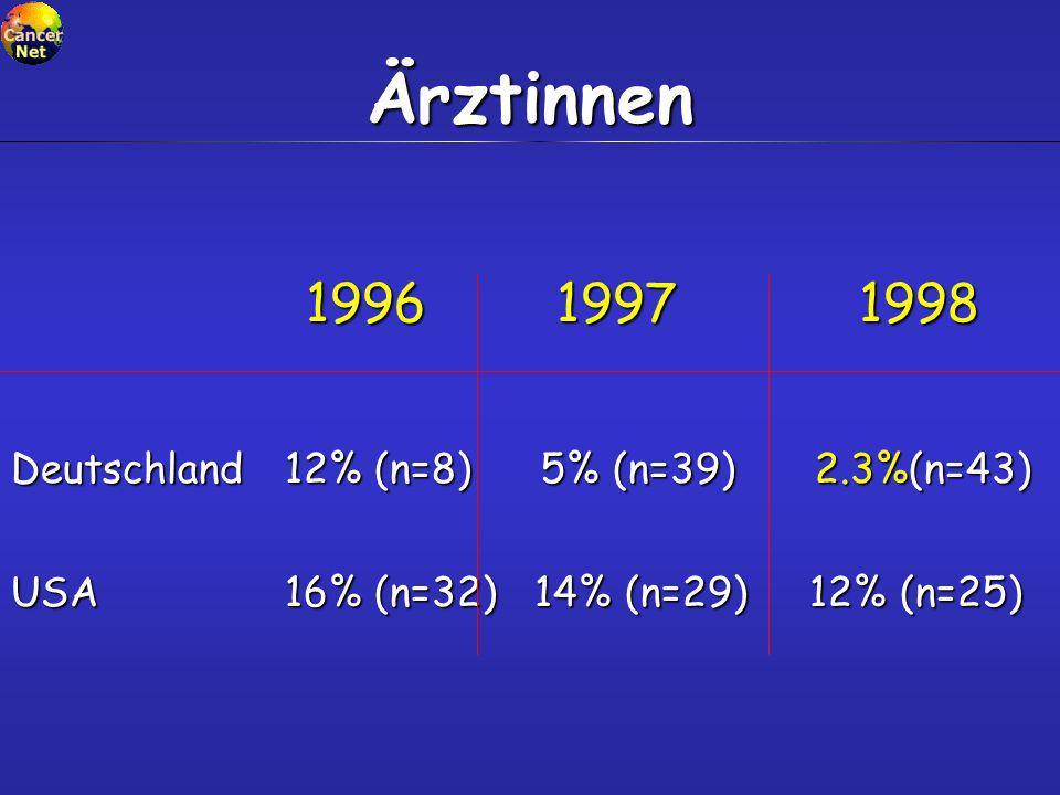 Ärztinnen Deutschland 12% (n=8) 5% (n=39) 2.3%(n=43)