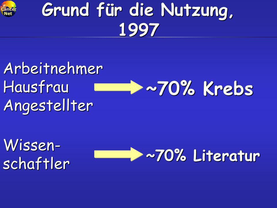 ~70% Krebs Grund für die Nutzung, 1997