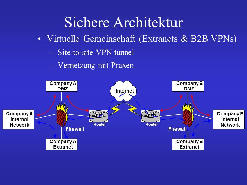 Sichere Architektur Virtuelle Gemeinschaft (Extranets & B2B VPNs)