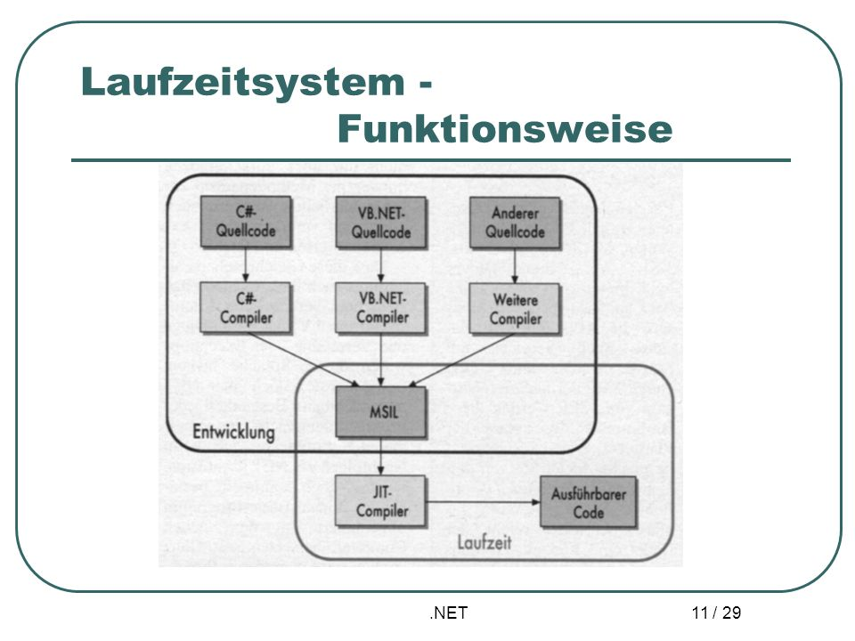 Laufzeitsystem - Funktionsweise