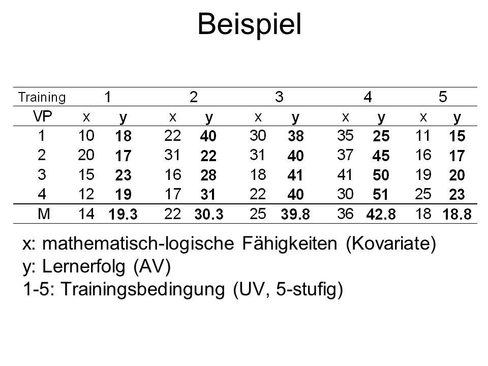 Beispiel x: mathematisch-logische Fähigkeiten (Kovariate) y: Lernerfolg (AV) 1-5: Trainingsbedingung (UV, 5-stufig)