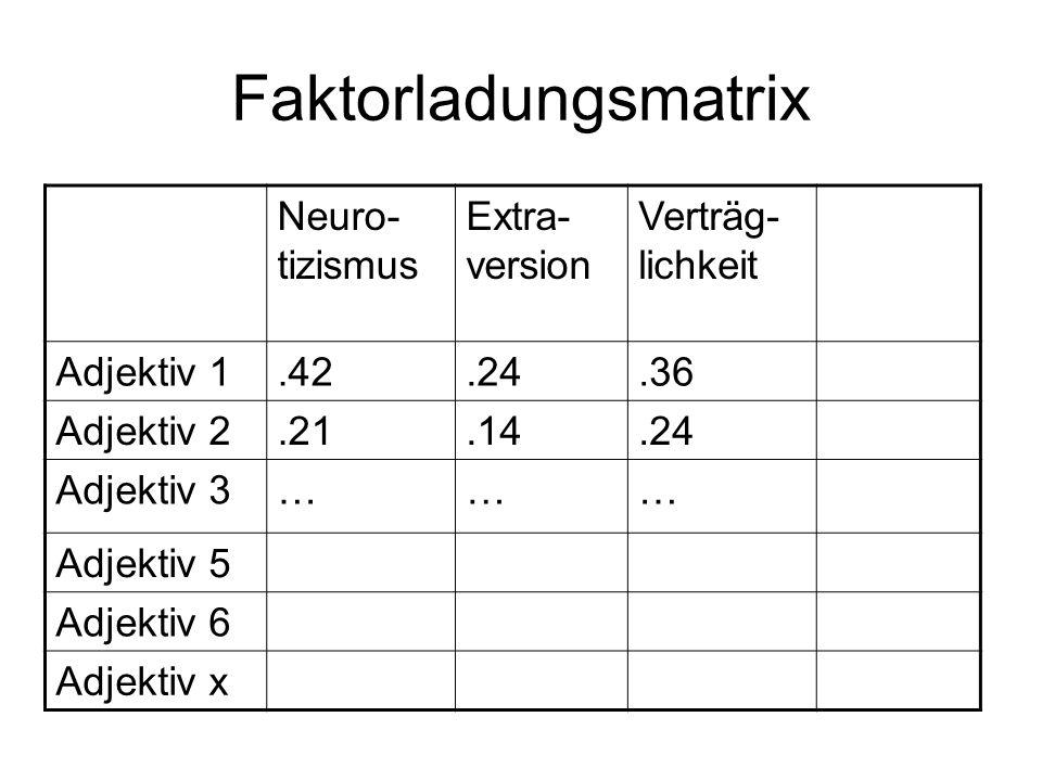 Faktorladungsmatrix Neuro-tizismus Extra-version Verträg-lichkeit