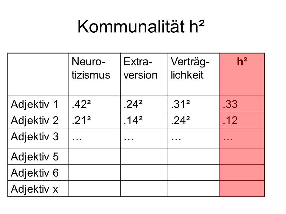 Kommunalität h² Neuro-tizismus Extra-version Verträg-lichkeit h²