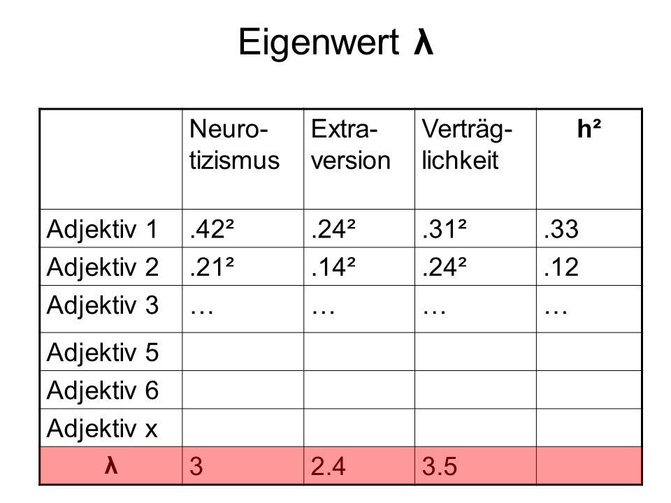 Eigenwert λ Neuro-tizismus Extra-version Verträg-lichkeit h²
