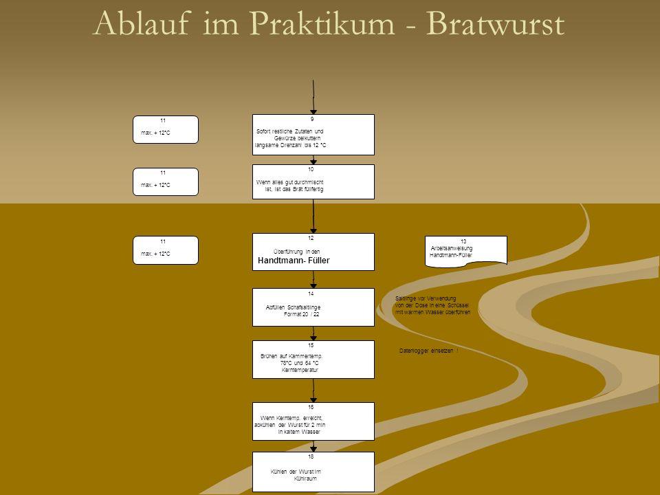 Ablauf im Praktikum - Bratwurst