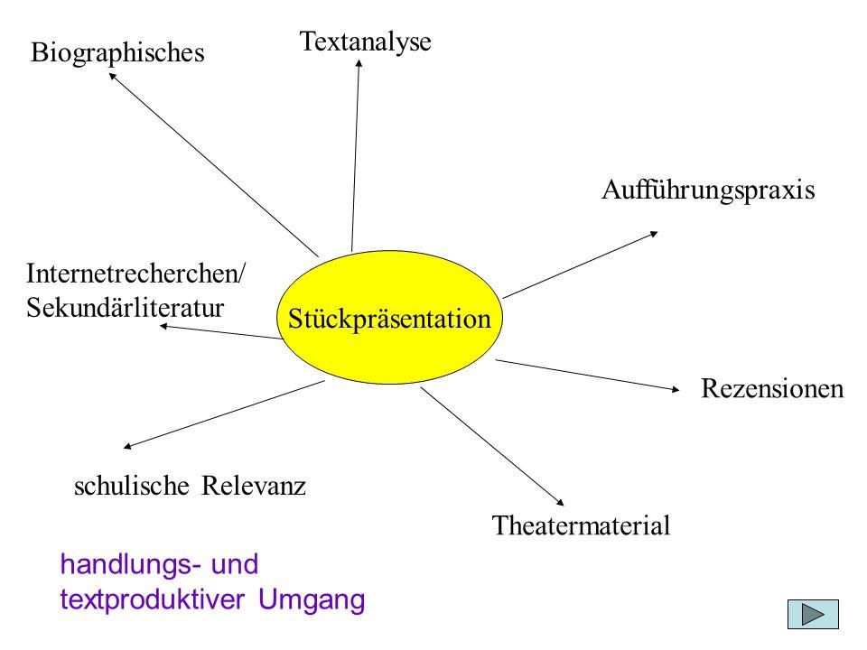 Textanalyse Biographisches. Aufführungspraxis. Internetrecherchen/ Sekundärliteratur. Stückpräsentation.