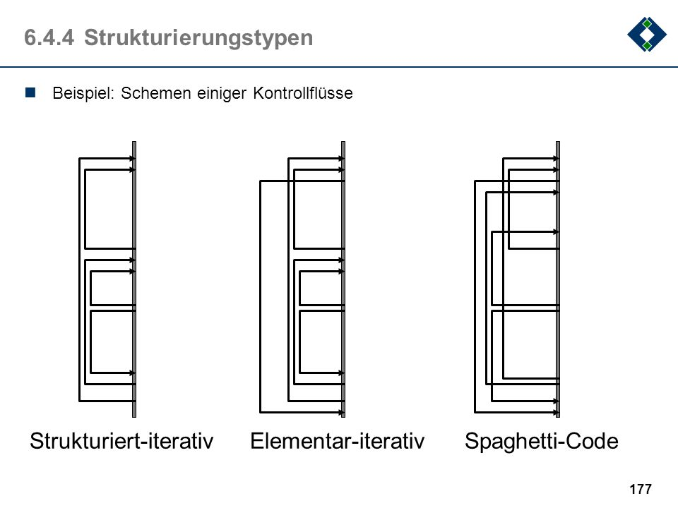 6.4.4 Strukturierungstypen
