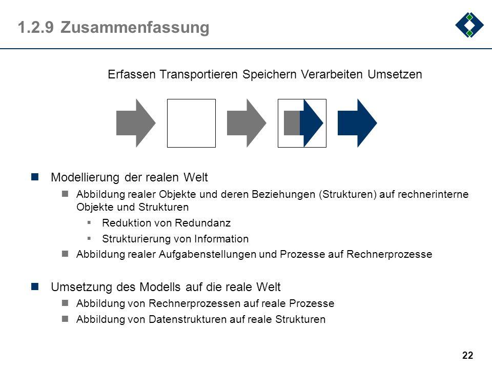 1.2.9 Zusammenfassung Erfassen Transportieren Speichern Verarbeiten Umsetzen. Modellierung der realen Welt.