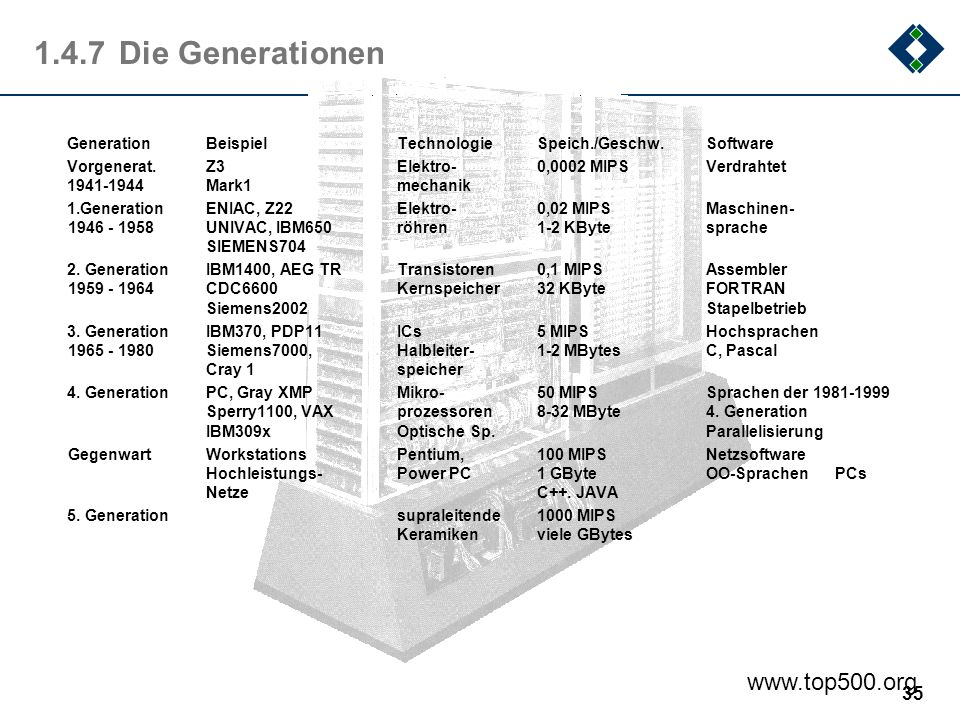 1.4.7 Die Generationen www.top500.org