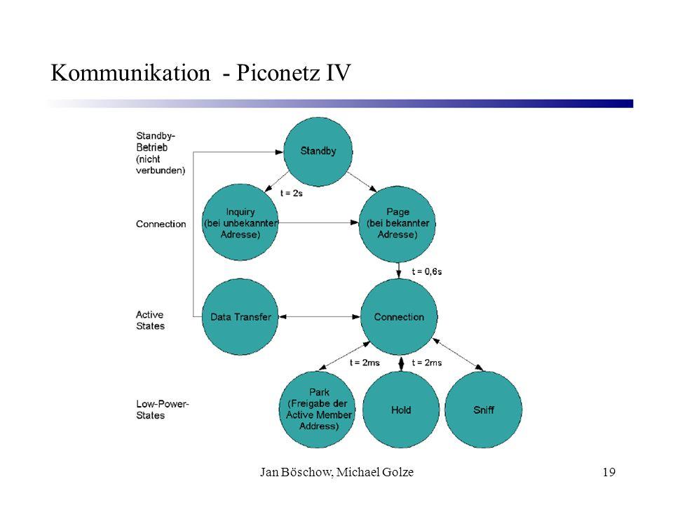 Kommunikation - Piconetz IV