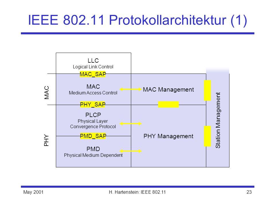 IEEE 802.11 Protokollarchitektur (1)