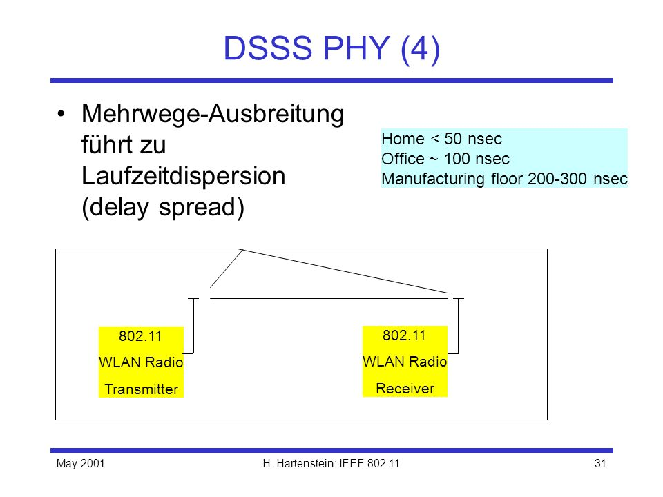 DSSS PHY (4)Mehrwege-Ausbreitung führt zu Laufzeitdispersion (delay spread) Home < 50 nsec. Office ~ 100 nsec.