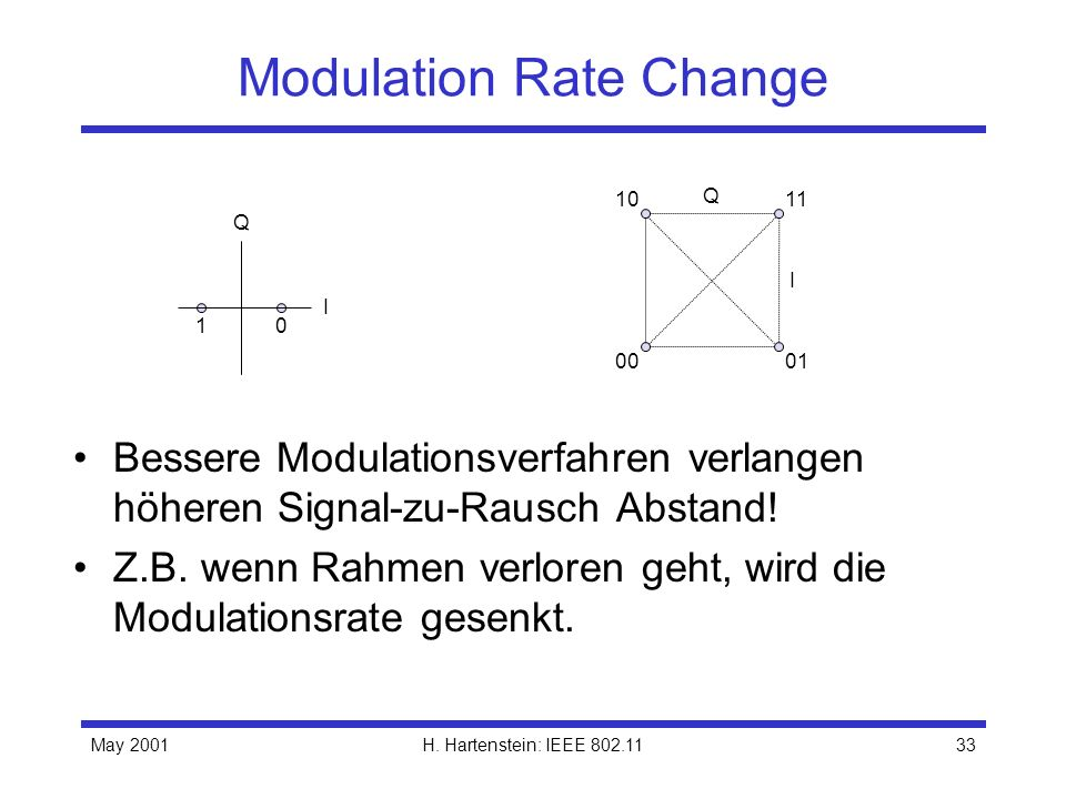 Modulation Rate Change