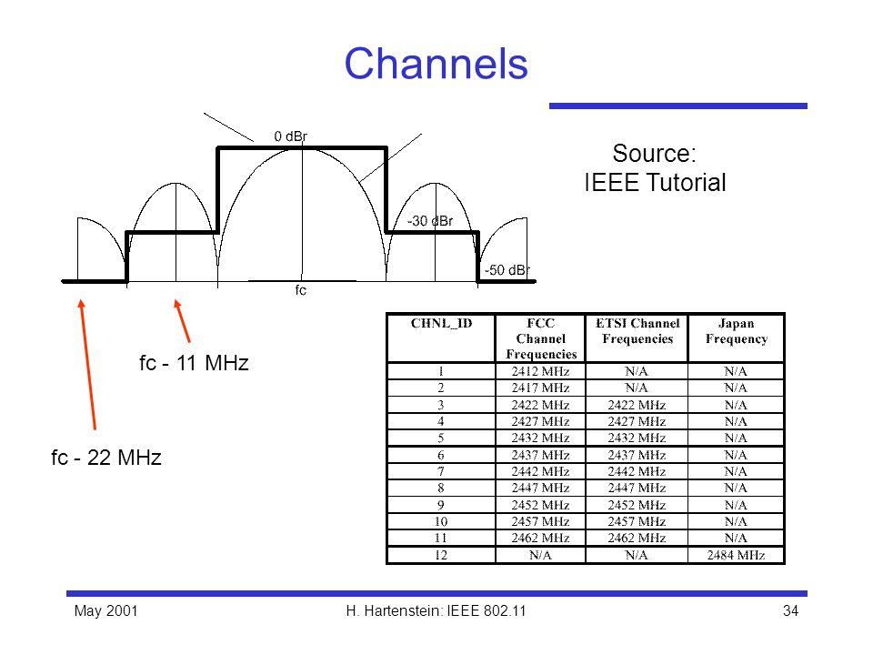 Channels Source: IEEE Tutorial fc - 11 MHz fc - 22 MHz May 2001