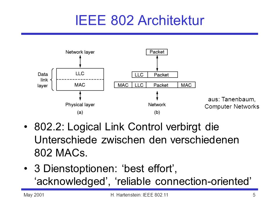 IEEE 802 Architektur aus: Tanenbaum, Computer Networks. 802.2: Logical Link Control verbirgt die Unterschiede zwischen den verschiedenen 802 MACs.