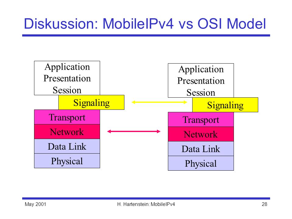 Diskussion: MobileIPv4 vs OSI Model