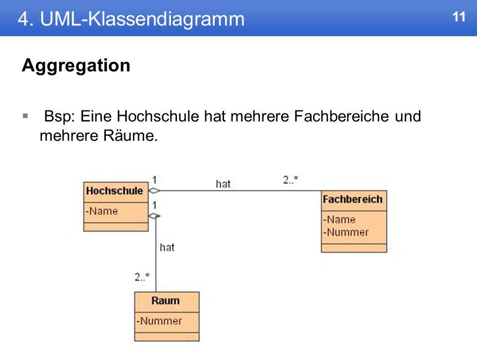 4. UML-Klassendiagramm Aggregation