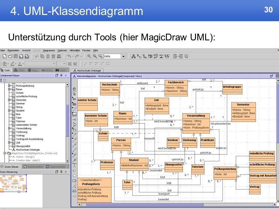 4. UML-Klassendiagramm Unterstützung durch Tools (hier MagicDraw UML):