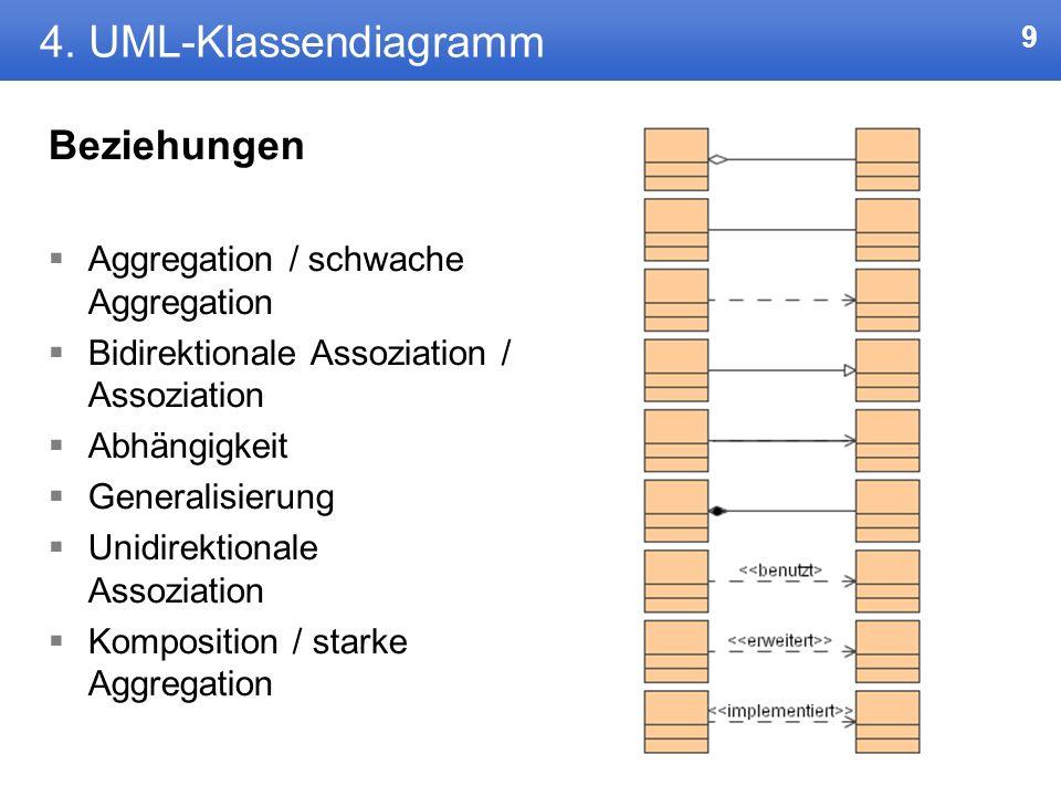 4. UML-Klassendiagramm Beziehungen Aggregation / schwache Aggregation