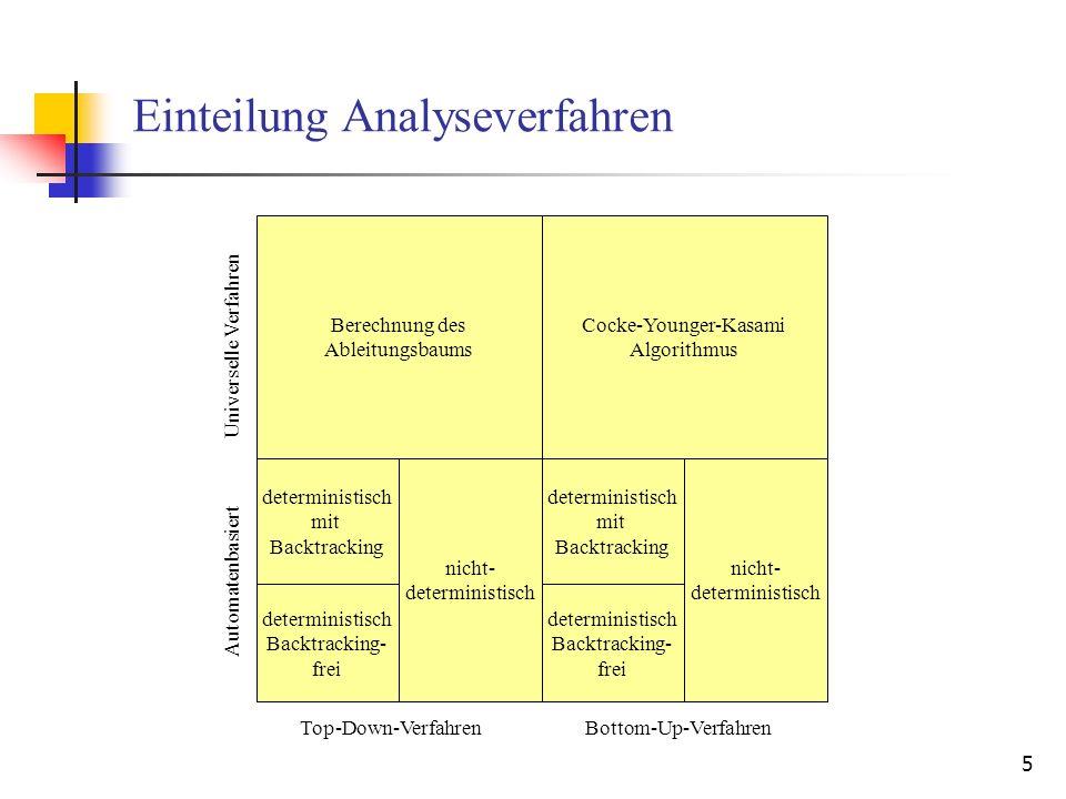 Einteilung Analyseverfahren