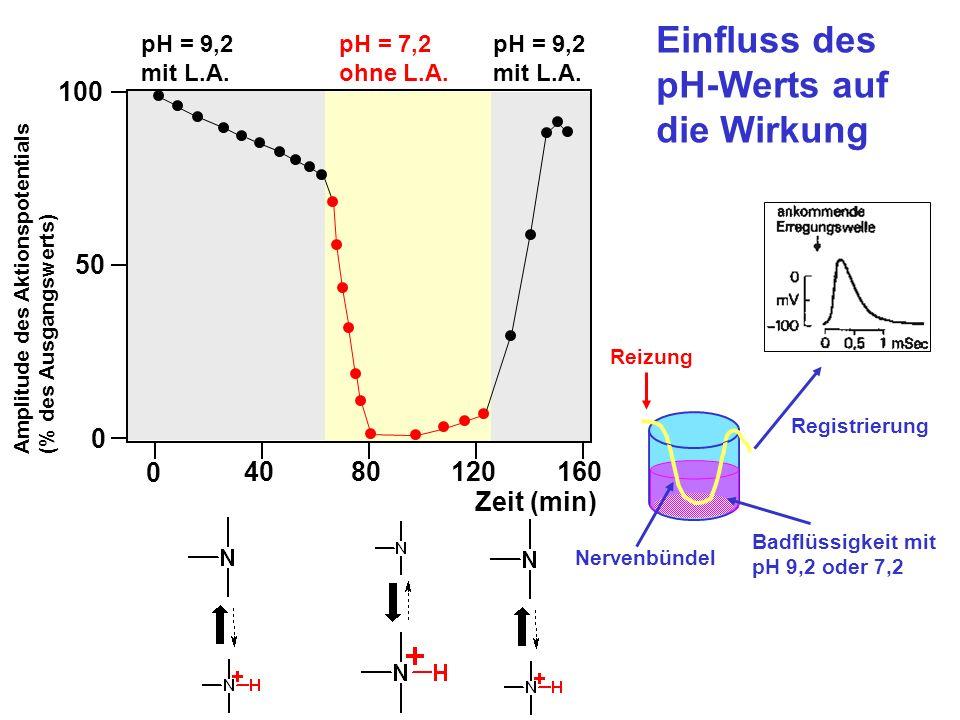pH-Werts auf die Wirkung
