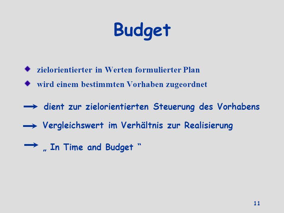 Budget zielorientierter in Werten formulierter Plan