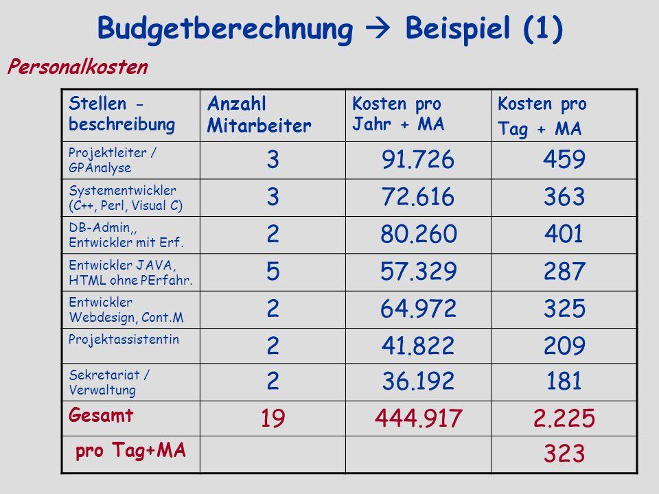Budgetberechnung  Beispiel (1)
