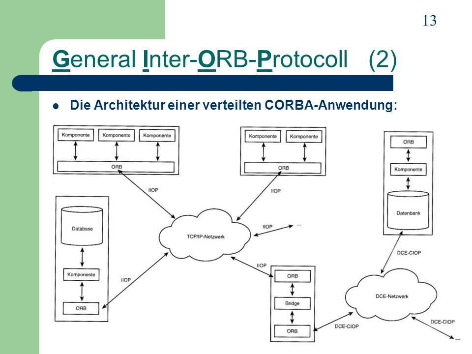 General Inter-ORB-Protocoll (2)