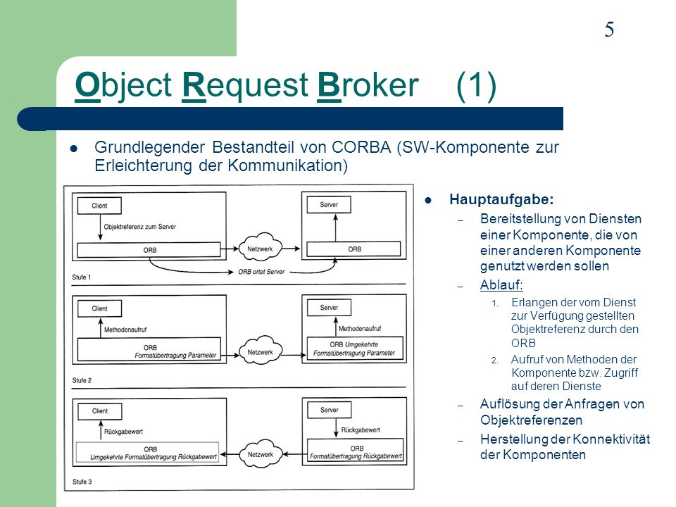 Object Request Broker (1)