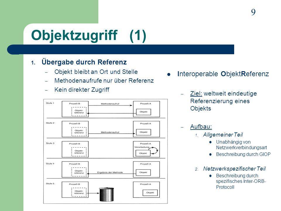 Objektzugriff (1) Übergabe durch Referenz Interoperable ObjektReferenz