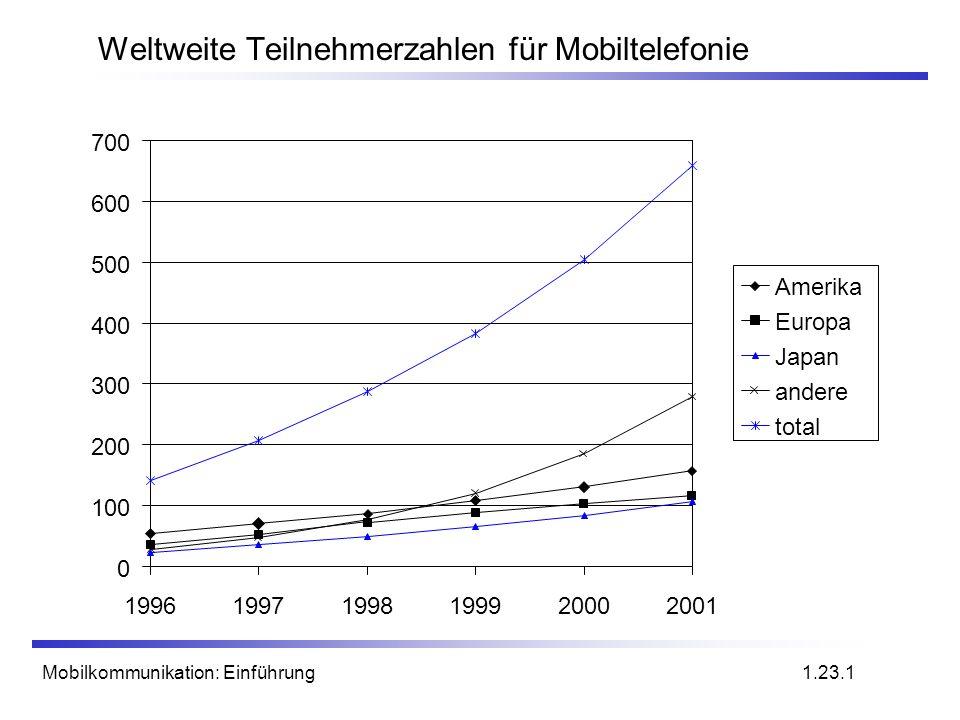 Weltweite Teilnehmerzahlen für Mobiltelefonie