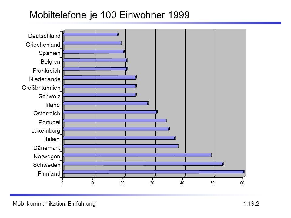 Mobiltelefone je 100 Einwohner 1999